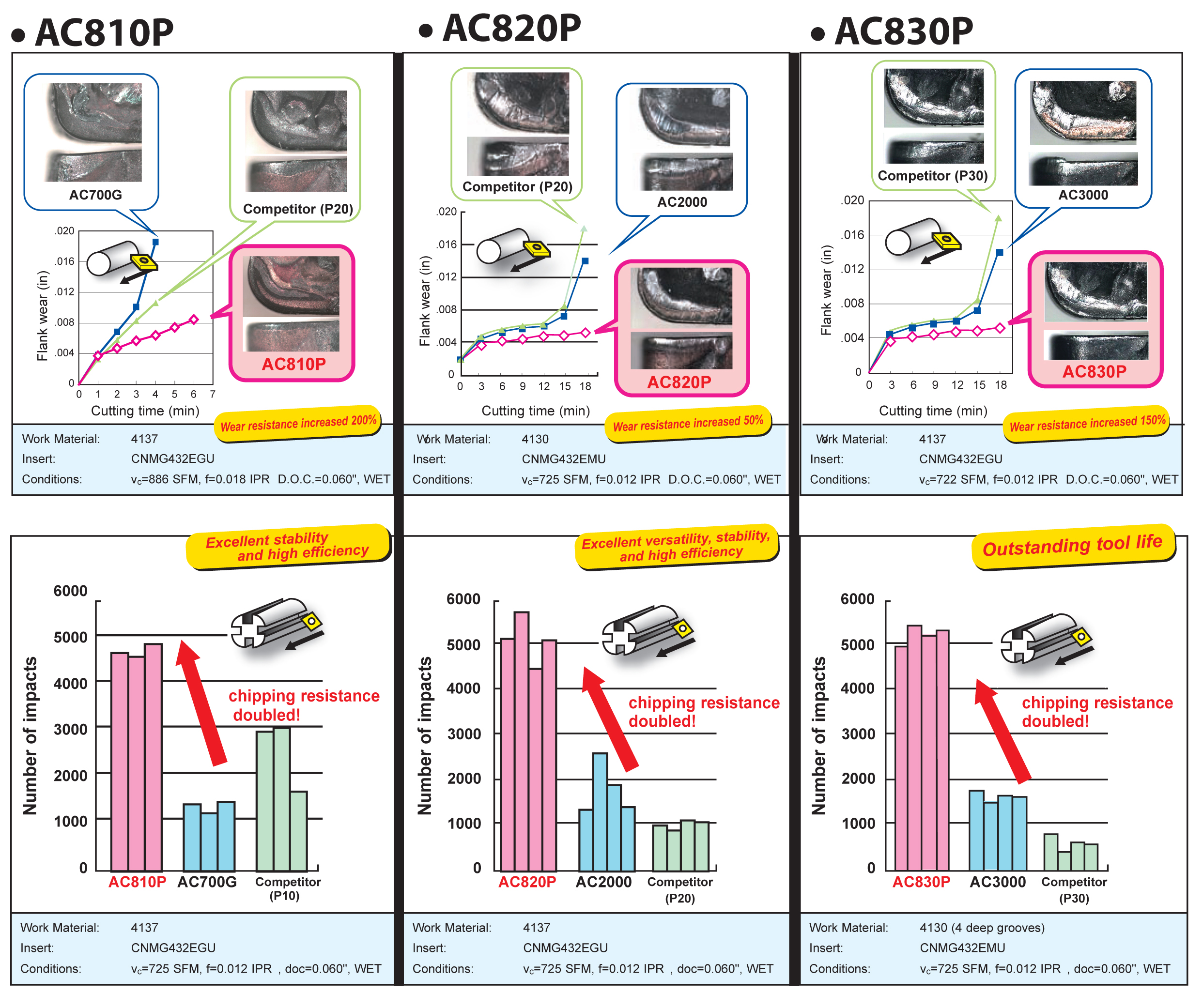 AC800PPerformance charts