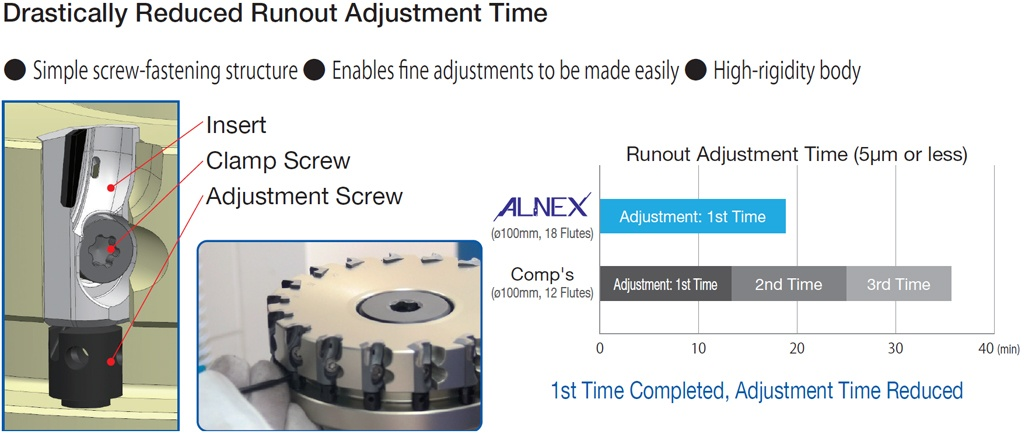 adjustment-time-alnex