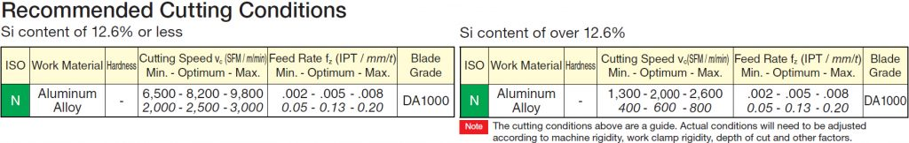 alnex-cutting-conditions