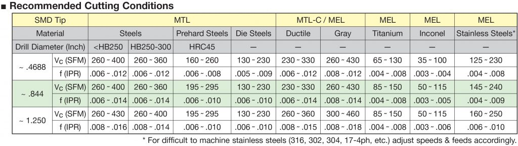 SMDT-Cutting-Conditions-1