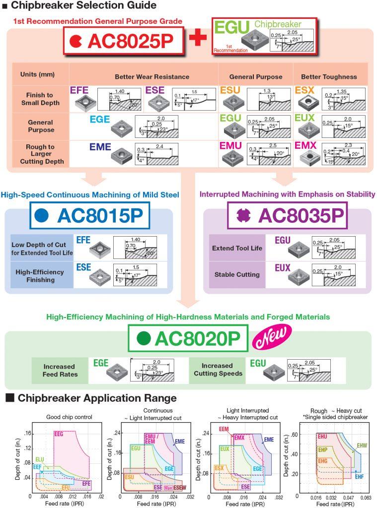 AC8000P-chipbreaker-selection