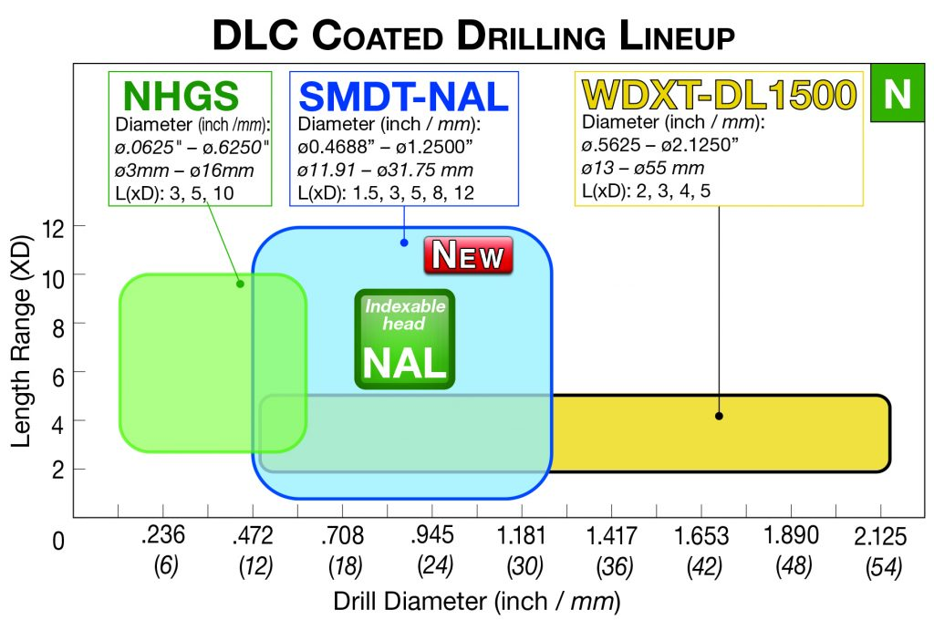 DLC-Drilling-Table